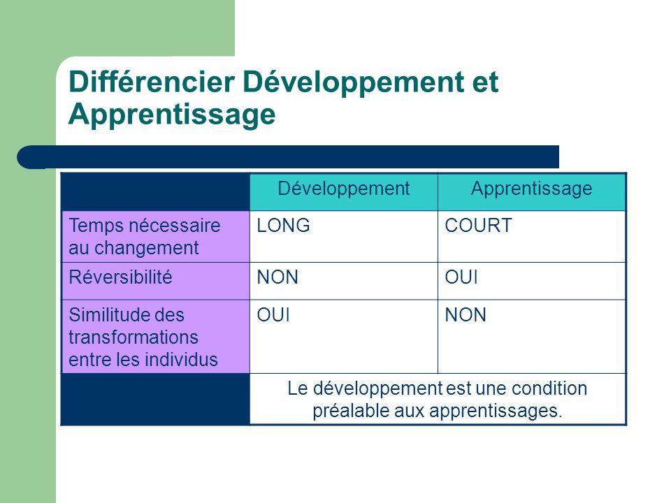 Différencier Développement et Apprentissage DéveloppementApprentissage Temps nécessaire au changement LONGCOURT RéversibilitéNONOUI Similitude des tra