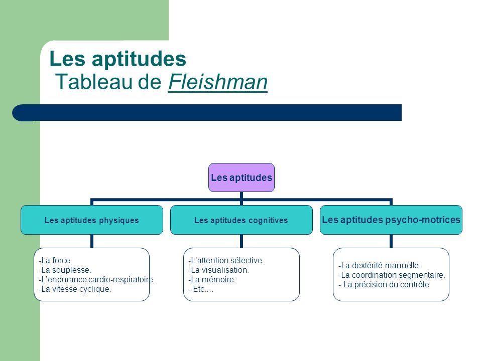 Les aptitudes Tableau de Fleishman Les aptitudes Les aptitudes physiques •La force. •La souplesse. •L'endurance cardio- respiratoire. •La vitesse cycl