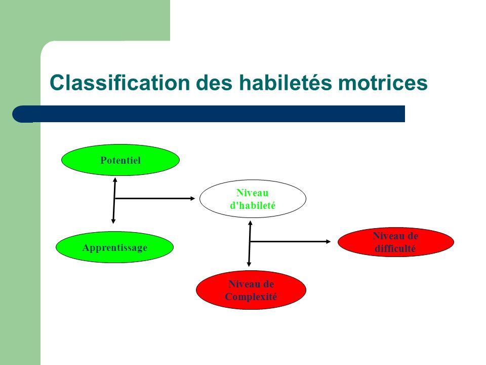 Classification des habiletés motrices Potentiel Apprentissage Niveau d'habileté Niveau de Complexité Niveau de difficulté