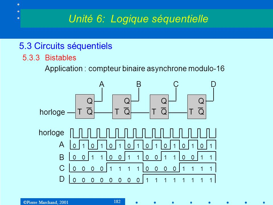 ©Pierre Marchand, 2001 182 5.3 Circuits séquentiels 5.3.3Bistables Application : compteur binaire asynchrone modulo-16 Unité 6: Logique séquentielle Q