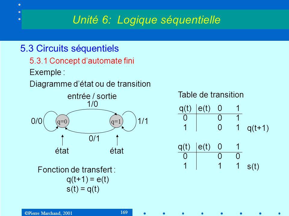 ©Pierre Marchand, 2001 170 5.3 Circuits séquentiels 5.3.1 Concept d'automate fini Automate de Moore q(t+1) = f [e(t), q(t)] s(t) = g [q(t)] Unité 6: Logique séquentielle Logique combinatoire e(t) s(t) Logique combinatoire État q(t) Les états futurs dépendent des entrées présentes e(t) et des états internes présents q(t).