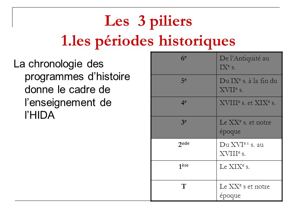 Les 3 piliers 1.les périodes historiques La chronologie des programmes d'histoire donne le cadre de l'enseignement de l'HIDA 6e6e De l'Antiquité au IX e s.