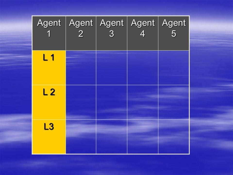 Agent 1 Agent 2 Agent 3 Agent 4 Agent 5 L 1 L 2 L3