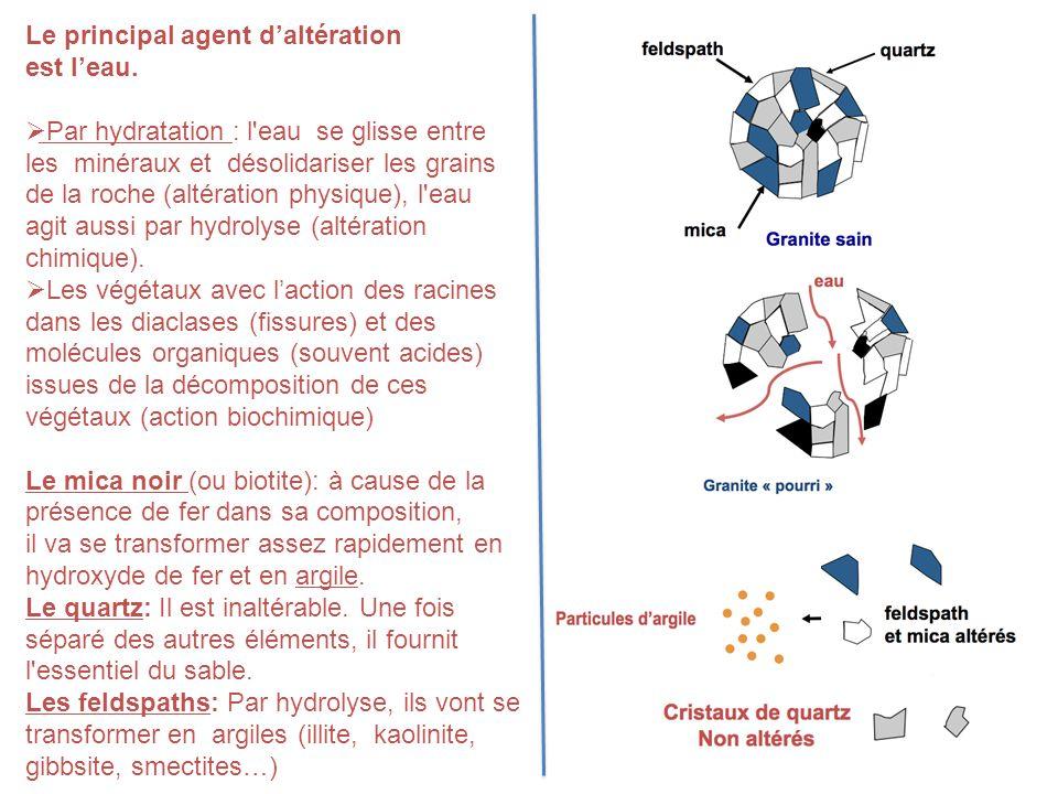 Le principal agent d'altération est l'eau.  Par hydratation : l'eau se glisse entre les minéraux et désolidariser les grains de la roche (altération