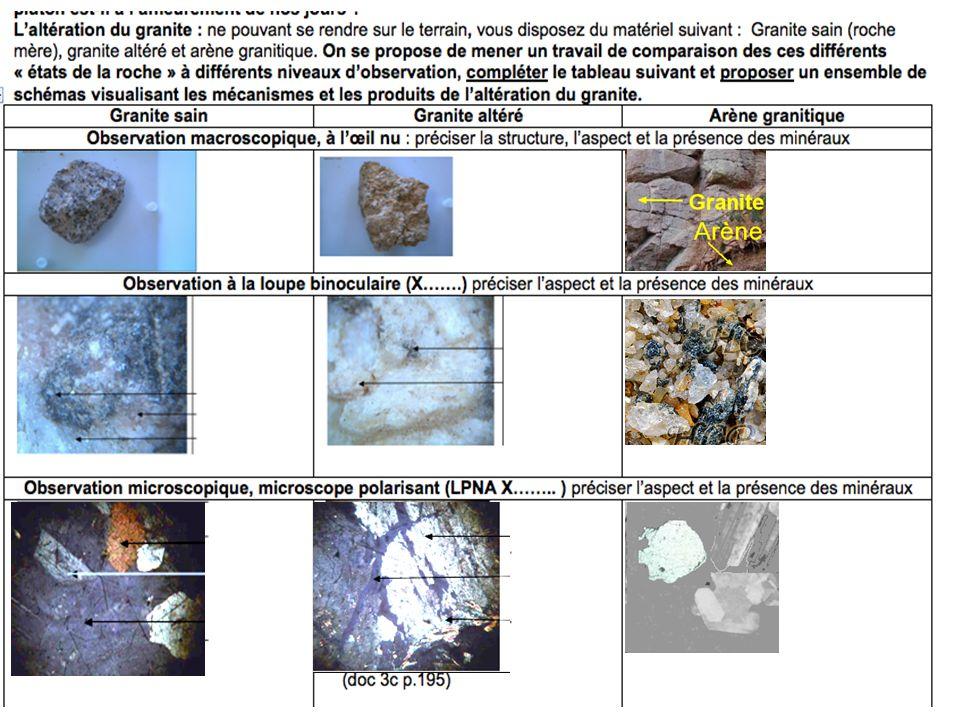 Les mécanismes (schématiques) et les produits de l'altération du granite:
