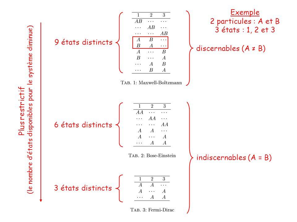 Exemple 2 particules : A et B 3 états : 1, 2 et 3 discernables (A ≠ B) indiscernables (A = B) 9 états distincts 6 états distincts 3 états distincts Plus restrictif (le nombre d'états disponibles pour le système diminue)