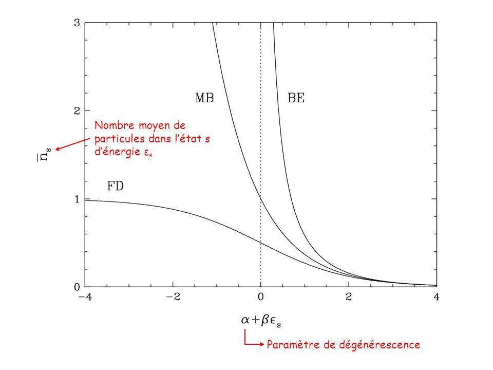 Nombre moyen de particules dans l'état s d'énergie ε s Paramètre de dégénérescence