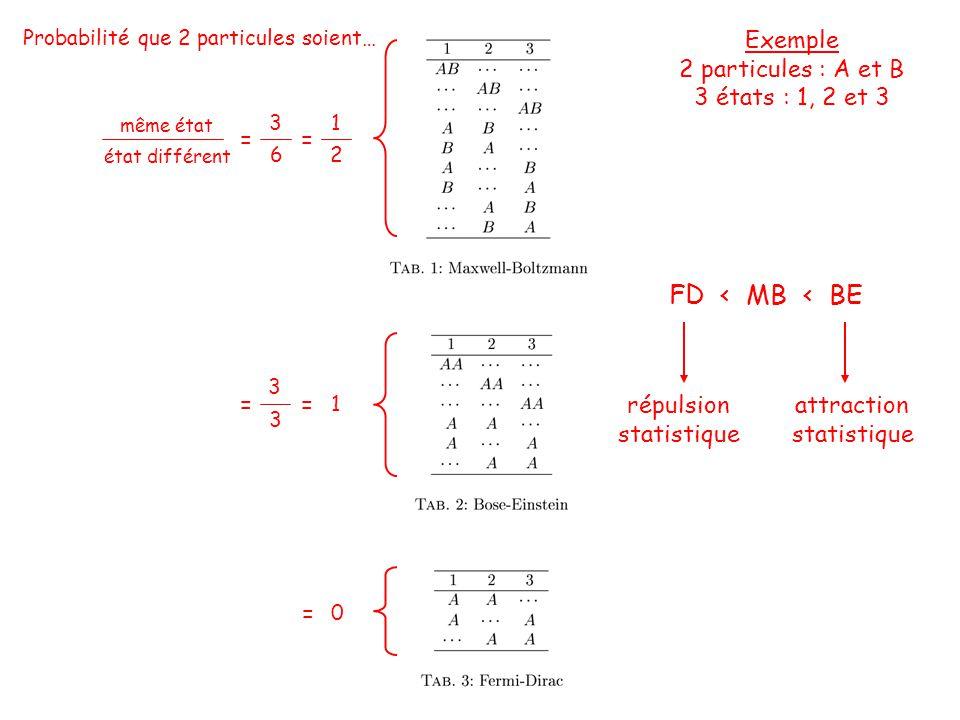 FD < MB < BE Probabilité que 2 particules soient… même état état différent = 3 6 = 1 2 = 3 3 = 1 = 0 répulsion statistique attraction statistique Exemple 2 particules : A et B 3 états : 1, 2 et 3