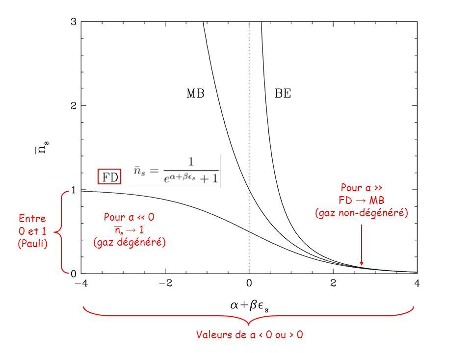 Entre 0 et 1 (Pauli) Valeurs de α 0 Pour α >> FD → MB (gaz non-dégénéré) Pour α << 0 n s → 1 (gaz dégénéré)