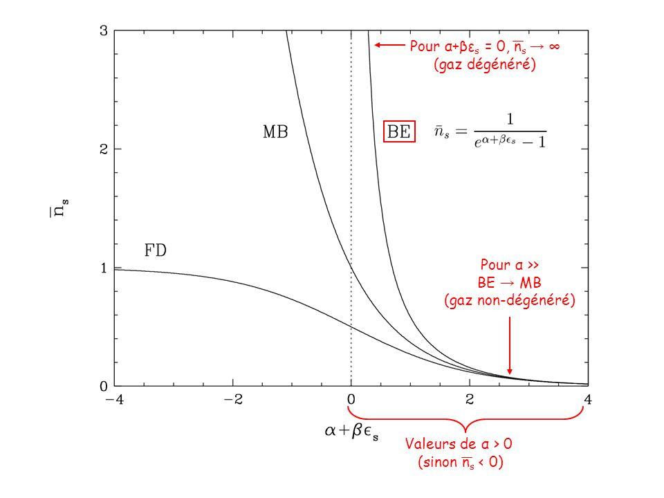 Valeurs de α > 0 (sinon n s < 0) Pour α >> BE → MB (gaz non-dégénéré) Pour α+βε s = 0, n s → ∞ (gaz dégénéré)