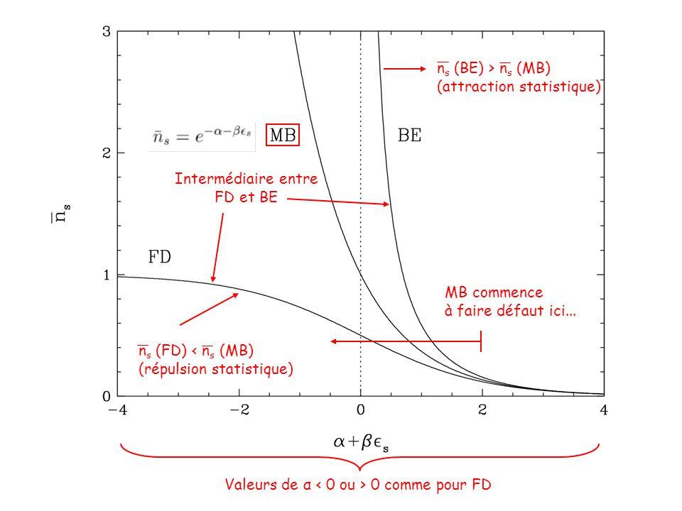 Intermédiaire entre FD et BE Valeurs de α 0 comme pour FD n s (BE) > n s (MB) (attraction statistique) n s (FD) < n s (MB) (répulsion statistique) MB