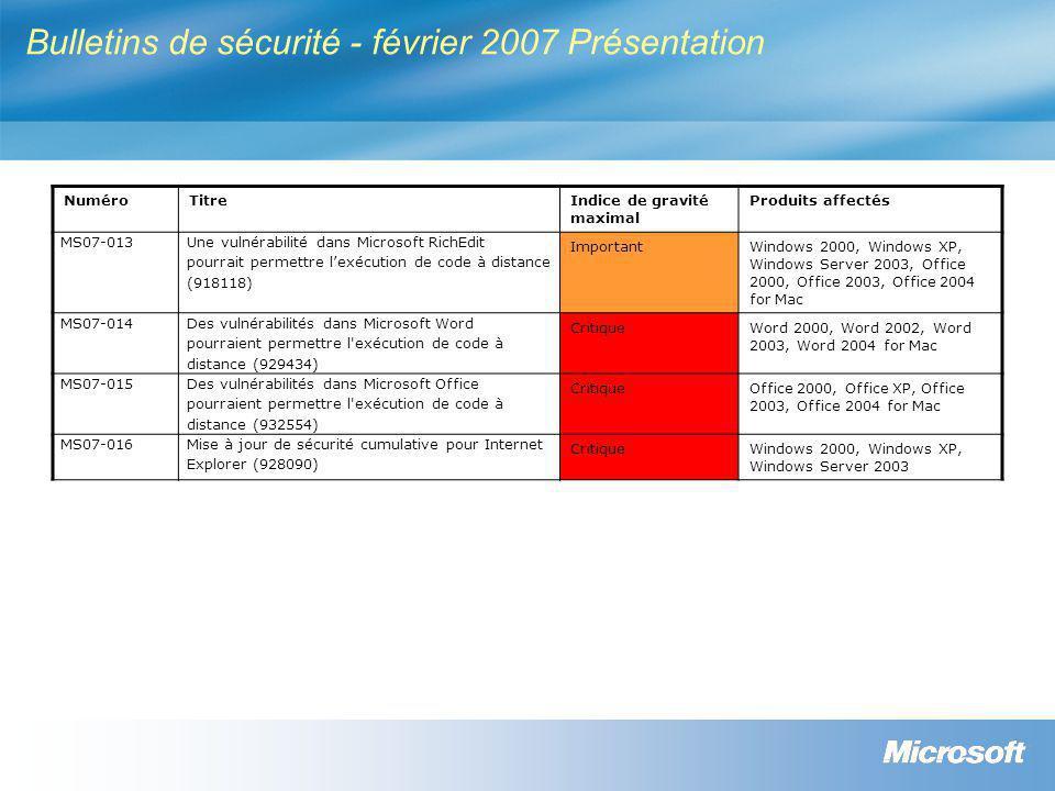 Bulletins de sécurité - février 2007 Présentation NuméroTitreIndice de gravité maximal Produits affectés MS07-013 Une vulnérabilité dans Microsoft RichEdit pourrait permettre l'exécution de code à distance (918118) ImportantWindows 2000, Windows XP, Windows Server 2003, Office 2000, Office 2003, Office 2004 for Mac MS07-014 Des vulnérabilités dans Microsoft Word pourraient permettre l exécution de code à distance (929434) CritiqueWord 2000, Word 2002, Word 2003, Word 2004 for Mac MS07-015 Des vulnérabilités dans Microsoft Office pourraient permettre l exécution de code à distance (932554) CritiqueOffice 2000, Office XP, Office 2003, Office 2004 for Mac MS07-016Mise à jour de sécurité cumulative pour Internet Explorer (928090) CritiqueWindows 2000, Windows XP, Windows Server 2003