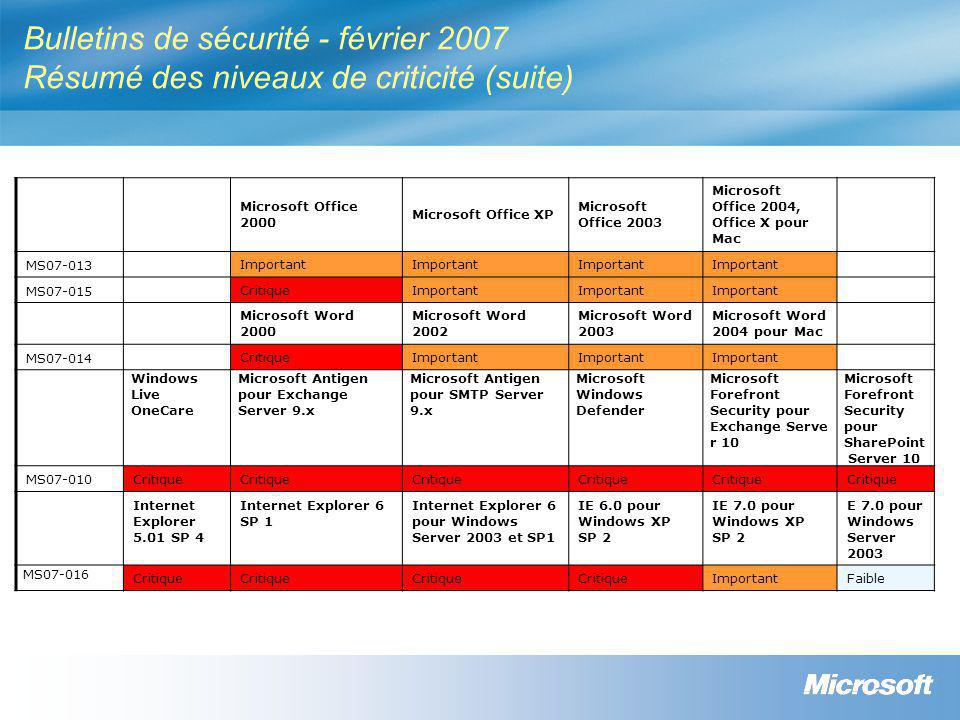 Bulletins de sécurité - février 2007 Résumé des niveaux de criticité (suite) Microsoft Office 2000 Microsoft Office XP Microsoft Office 2003 Microsoft Office 2004, Office X pour Mac MS07-013Important MS07-015CritiqueImportant Microsoft Word 2000 Microsoft Word 2002 Microsoft Word 2003 Microsoft Word 2004 pour Mac MS07-014CritiqueImportant Windows Live OneCare Microsoft Antigen pour Exchange Server 9.x Microsoft Antigen pour SMTP Server 9.x Microsoft Windows Defender Microsoft Forefront Security pour Exchange Serve r 10 Microsoft Forefront Security pour SharePoint Server 10 MS07-010Critique Internet Explorer 5.01 SP 4 Internet Explorer 6 SP 1 Internet Explorer 6 pour Windows Server 2003 et SP1 IE 6.0 pour Windows XP SP 2 IE 7.0 pour Windows XP SP 2 E 7.0 pour Windows Server 2003 MS07-016 Critique ImportantFaible