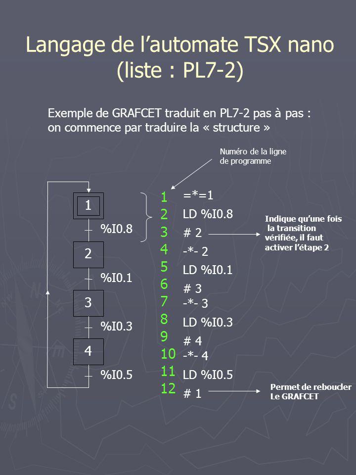 Langage de l'automate TSX nano (liste : PL7-2) Exemple de GRAFCET traduit en PL7-2 pas à pas : on commence par traduire la « structure » 1 %I0.8 2 %I0.1 3 %I0.3 4 %I0.5 =*=1 LD %I0.8 # 2 Indique qu'une fois la transition vérifiée, il faut activer l'étape 2 -*- 2 LD %I0.1 # 3 -*- 3 LD %I0.3 # 4 -*- 4 LD %I0.5 # 1 Permet de reboucler Le GRAFCET 1 2 3 4 5 6 7 8 9 10 11 12 Numéro de la ligne de programme