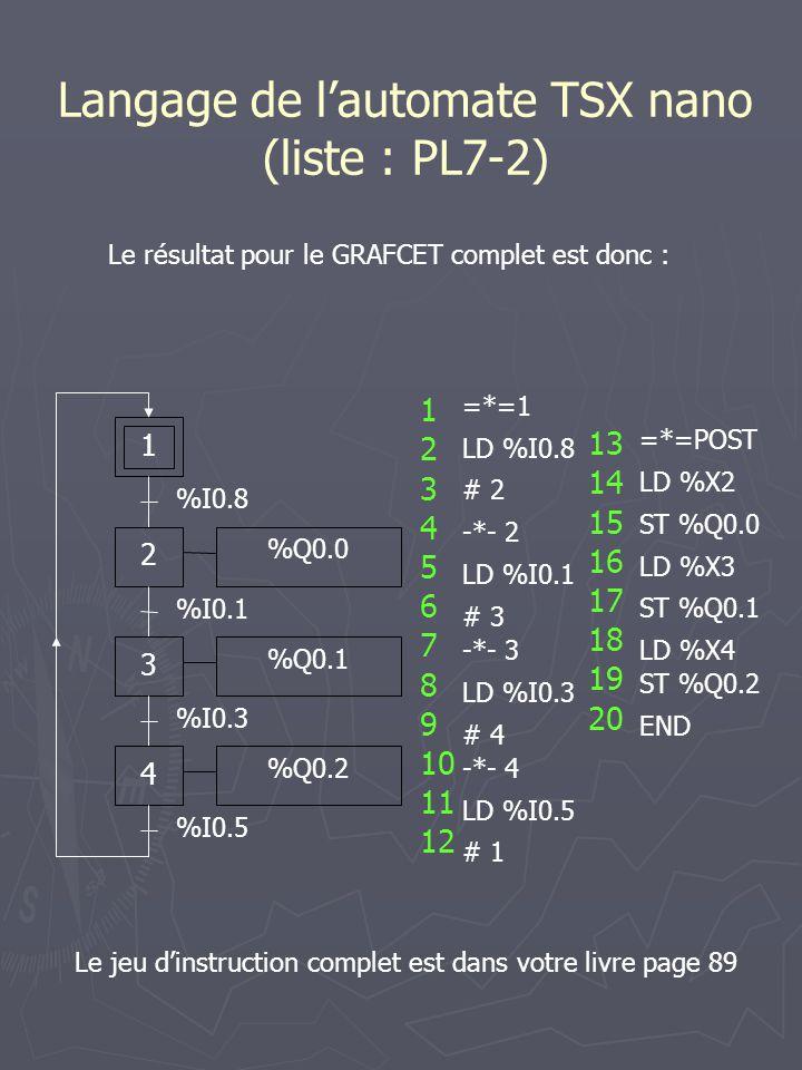 Langage de l'automate TSX nano (liste : PL7-2) Le résultat pour le GRAFCET complet est donc : 1 %I0.8 2 %I0.1 3 %I0.3 4 %I0.5 %Q0.0 %Q0.1 %Q0.2 =*=1 LD %I0.8 # 2 -*- 2 LD %I0.1 # 3 -*- 3 LD %I0.3 # 4 -*- 4 LD %I0.5 # 1 =*=POST LD %X2 ST %Q0.0 LD %X3 ST %Q0.1 LD %X4 ST %Q0.2 END 13 14 15 16 17 18 19 20 1 2 3 4 5 6 7 8 9 10 11 12 Le jeu d'instruction complet est dans votre livre page 89
