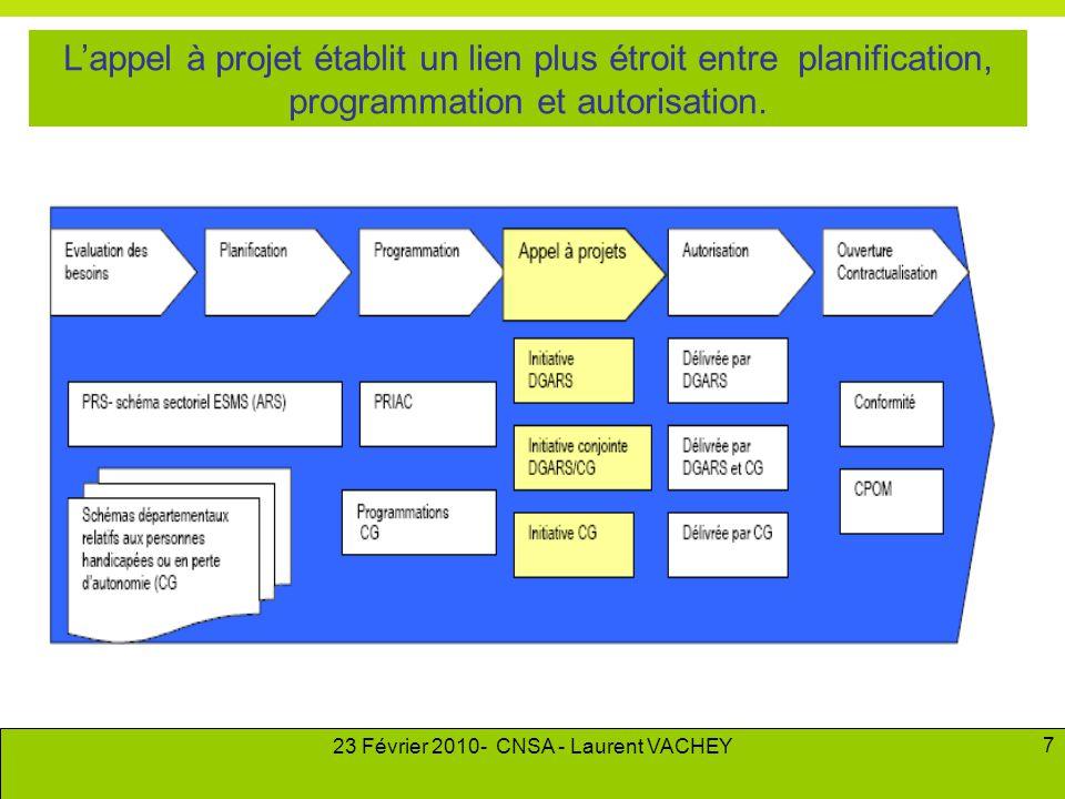 23 Février 2010- CNSA - Laurent VACHEY 7 L'appel à projet établit un lien plus étroit entre planification, programmation et autorisation.
