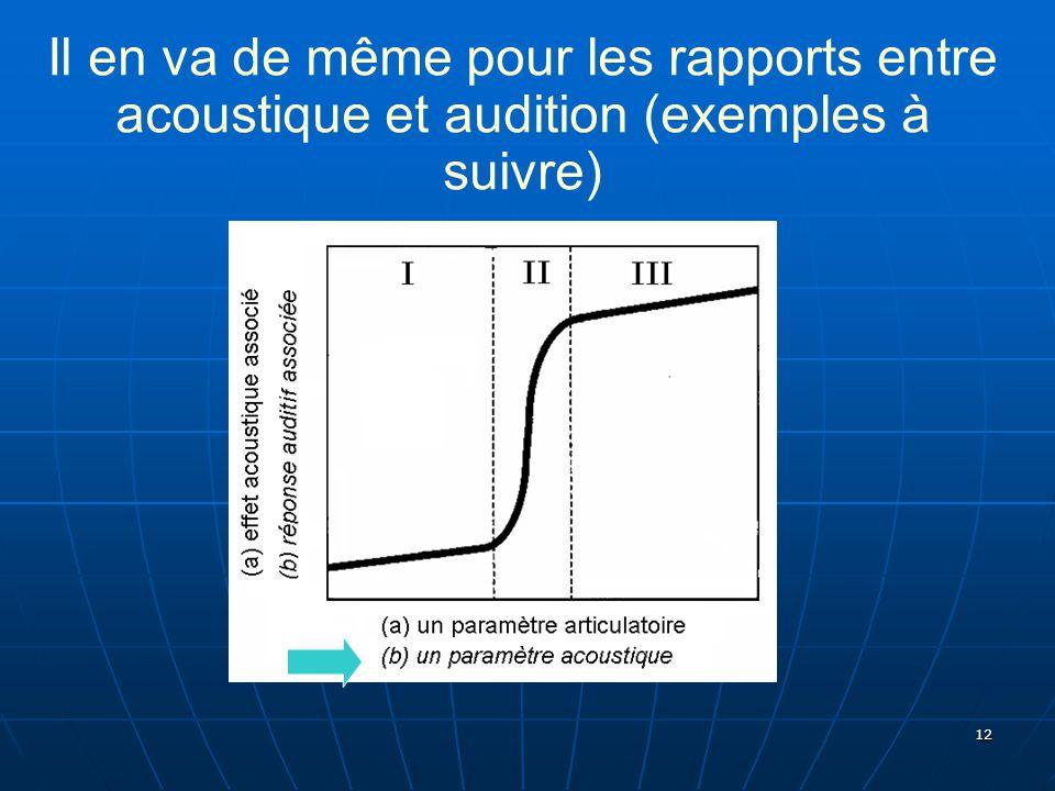 12 Il en va de même pour les rapports entre acoustique et audition (exemples à suivre)