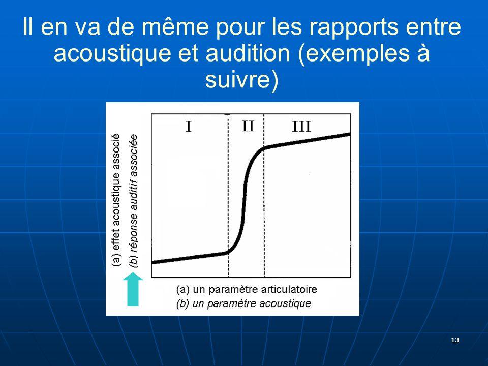 13 Il en va de même pour les rapports entre acoustique et audition (exemples à suivre)
