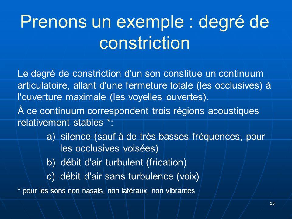 15 Prenons un exemple : degré de constriction Le degré de constriction d'un son constitue un continuum articulatoire, allant d'une fermeture totale (l