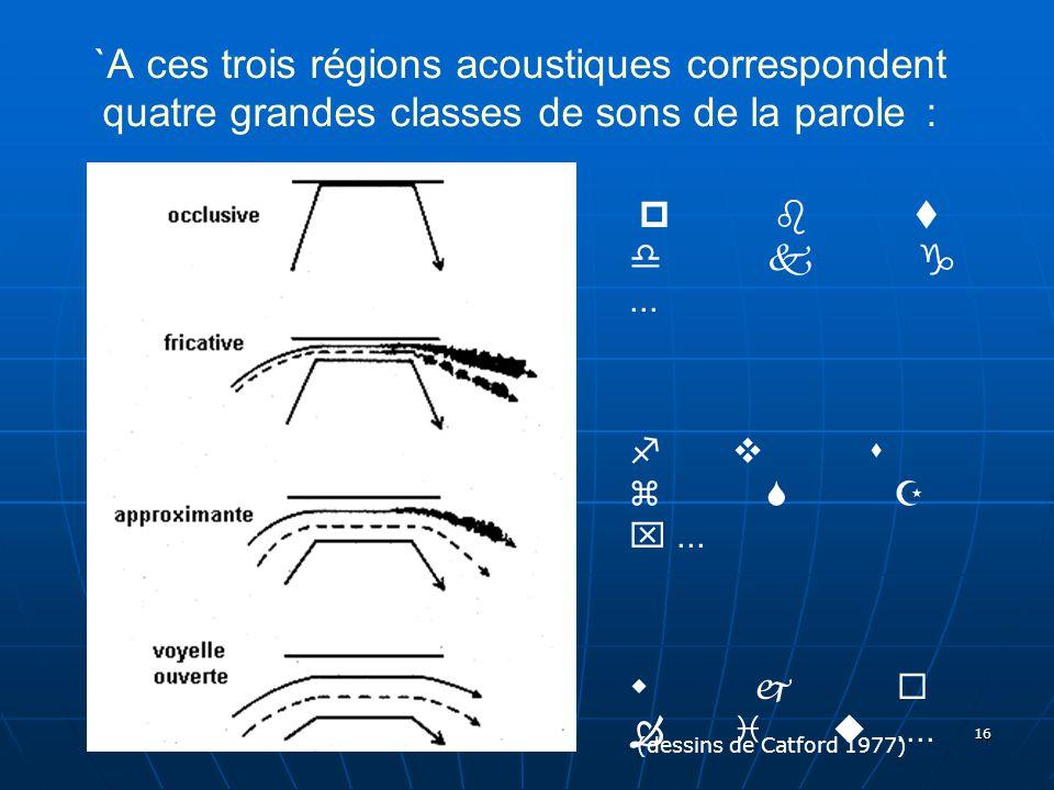 16 `A ces trois régions acoustiques correspondent quatre grandes classes de sons de la parole : p b t d k g... f v s z S Z x... w j   i u.... e o E