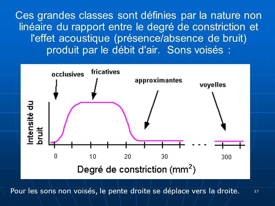 17 Ces grandes classes sont définies par la nature non linéaire du rapport entre le degré de constriction et l'effet acoustique (présence/absence de b