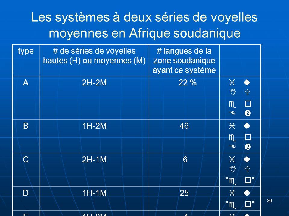30 Les systèmes à deux séries de voyelles moyennes en Afrique soudanique type# de séries de voyelles hautes (H) ou moyennes (M) # langues de la zone s
