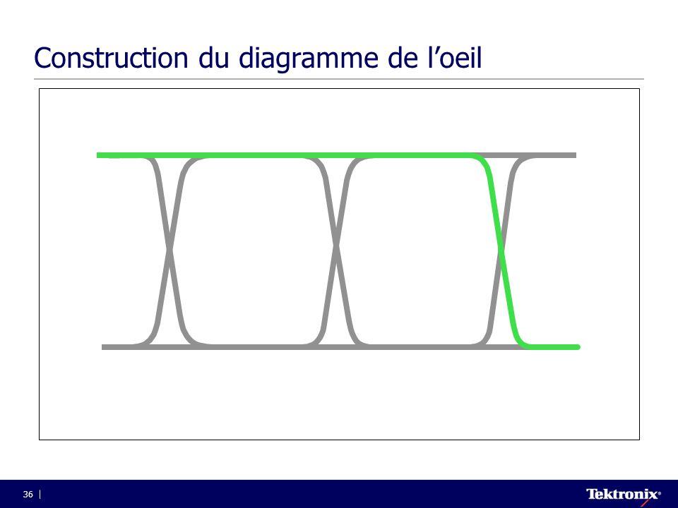 36 Construction du diagramme de l'oeil