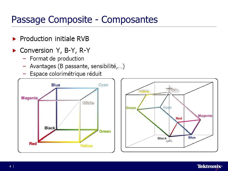 4 Passage Composite - Composantes  Production initiale RVB  Conversion Y, B-Y, R-Y –Format de production –Avantages (B passante, sensibilité,…) –Esp