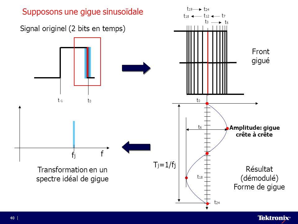 40 t0t0 t -1 Signal originel (2 bits en temps) T j =1/f j t0t0 t6t6 t 18 t 24 Résultat (démodulé) Forme de gigue Amplitude: gigue crête à crête fjfj T