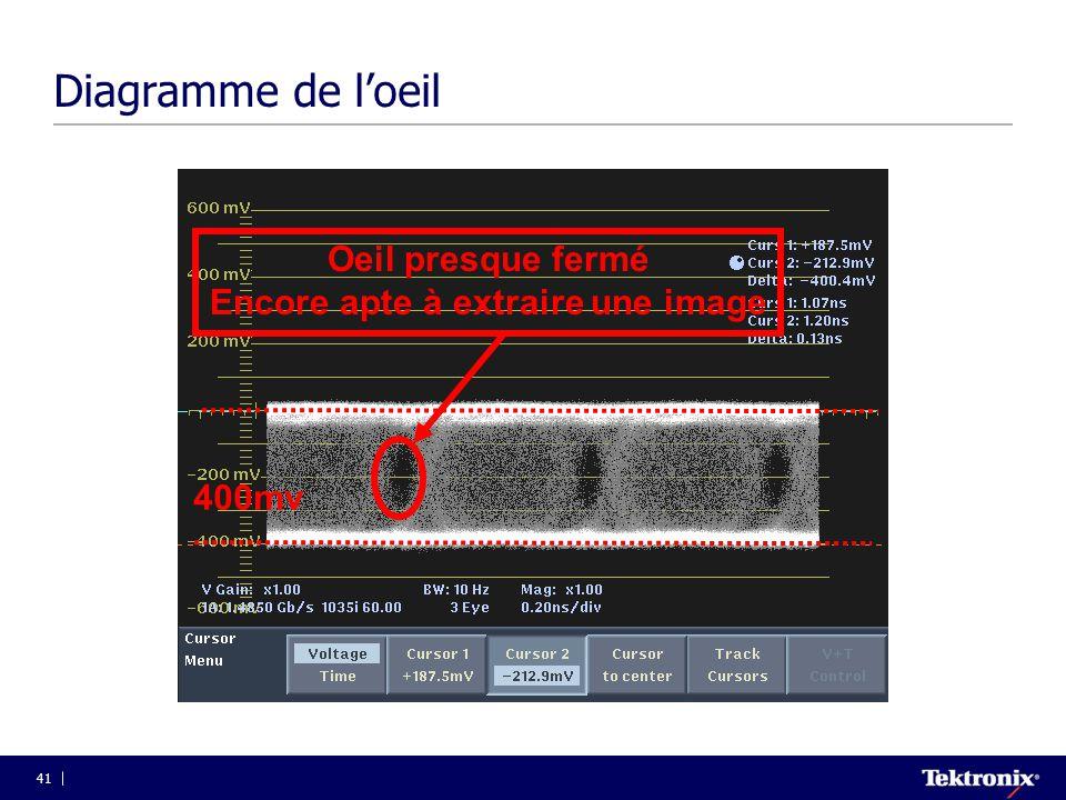 41 Diagramme de l'oeil Terminaison défectueuse Signal SDI correctement terminé 400mv Oeil presque fermé Encore apte à extraire une image