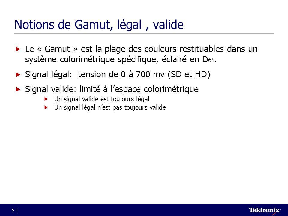 5 Notions de Gamut, légal, valide  Le « Gamut » est la plage des couleurs restituables dans un système colorimétrique spécifique, éclairé en D 65. 