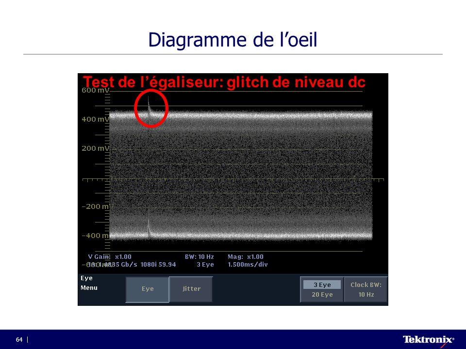 64 Diagramme de l'oeil Test de l'égaliseur: glitch de niveau dc