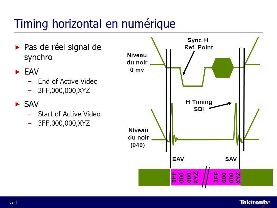 69 Timing horizontal en numérique  Pas de réel signal de synchro  EAV –End of Active Video –3FF,000,000,XYZ  SAV –Start of Active Video –3FF,000,00