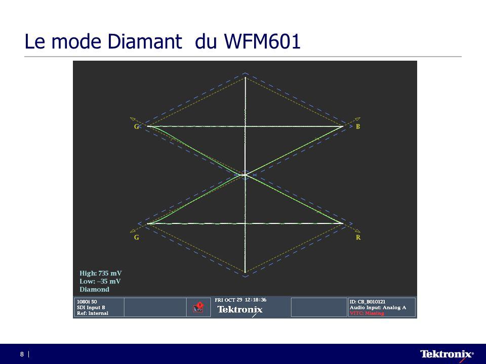 69 Timing horizontal en numérique  Pas de réel signal de synchro  EAV –End of Active Video –3FF,000,000,XYZ  SAV –Start of Active Video –3FF,000,000,XYZ Sync H Ref.
