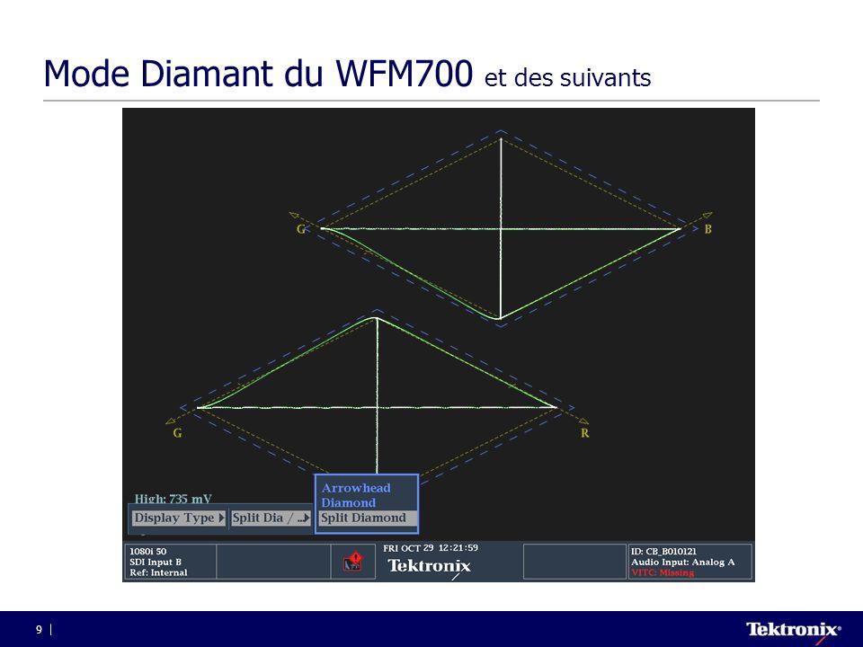 70 Timing vertical en numérique  Il n'y a pas d'impulsions trame SAV EAV Première ligne active Blanking vertical (040) Fin de Ligne active