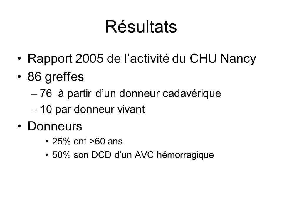 Résultats •Rapport 2005 de l'activité du CHU Nancy •86 greffes –76 à partir d'un donneur cadavérique –10 par donneur vivant •Donneurs •25% ont >60 ans