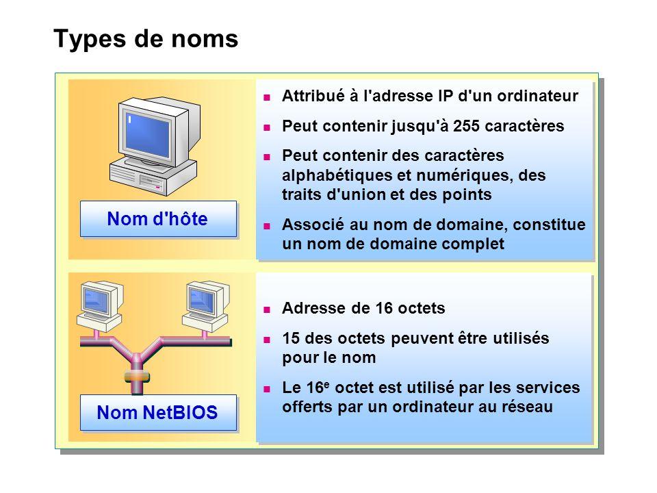 Types de noms Nom d'hôte  Attribué à l'adresse IP d'un ordinateur  Peut contenir jusqu'à 255 caractères  Peut contenir des caractères alphabétiques