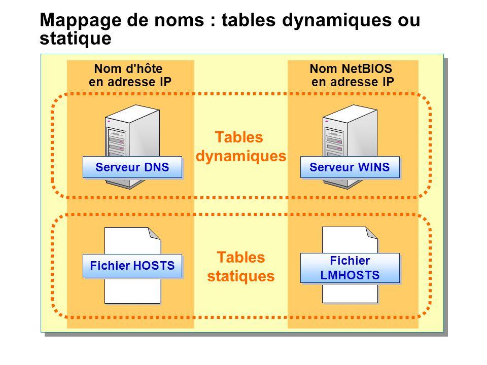 Mappage de noms : tables dynamiques ou statique Nom NetBIOS en adresse IP Nom d'hôte en adresse IP Tables statiques Fichier HOSTS Fichier LMHOSTS Tabl