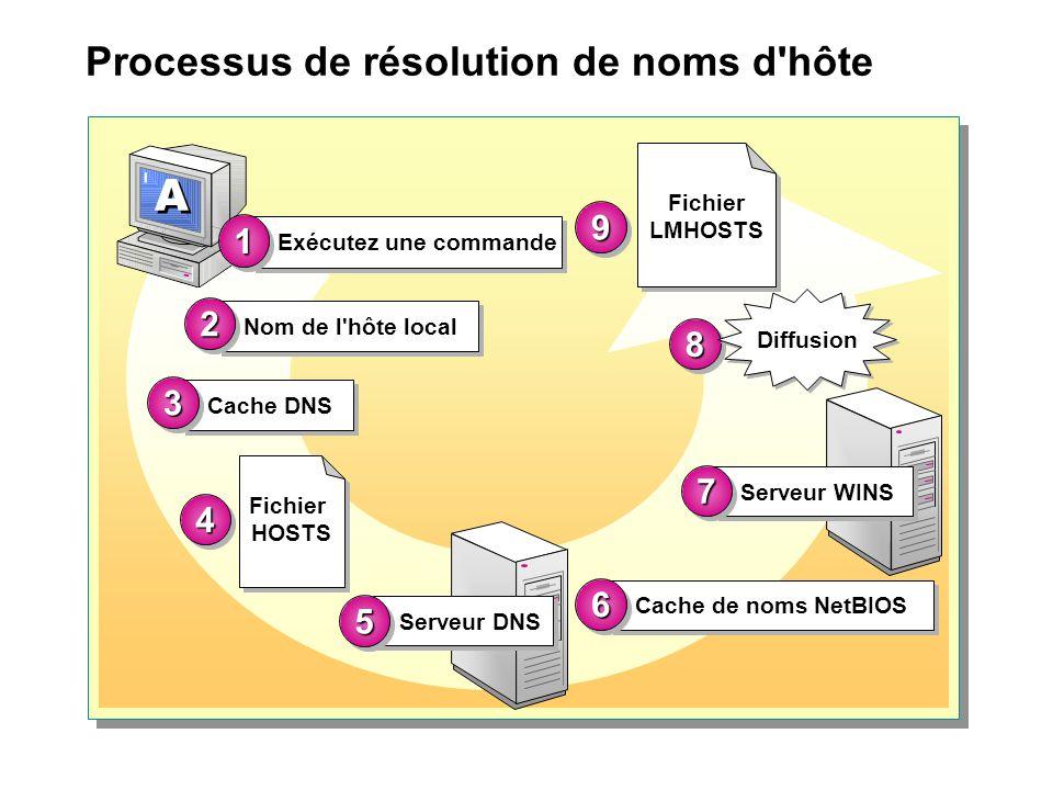 Processus de résolution de noms d'hôte Exécutez une commande 11 Nom de l'hôte local 22 Serveur DNS 55 Serveur WINS 77 Fichier LMHOSTS 99 Cache de noms