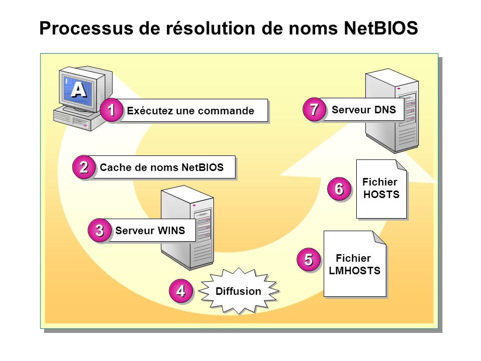 Processus de résolution de noms NetBIOS Cache de noms NetBIOS 22 Serveur WINS 33 Diffusion 44 Serveur DNS 77 Fichier HOSTS 66 Fichier LMHOSTS 55 Exécu