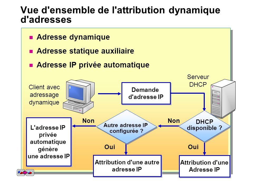 Vue d'ensemble de l'attribution dynamique d'adresses Oui Attribution d'une Adresse IP Attribution d'une Adresse IP Attribution d'une autre adresse IP