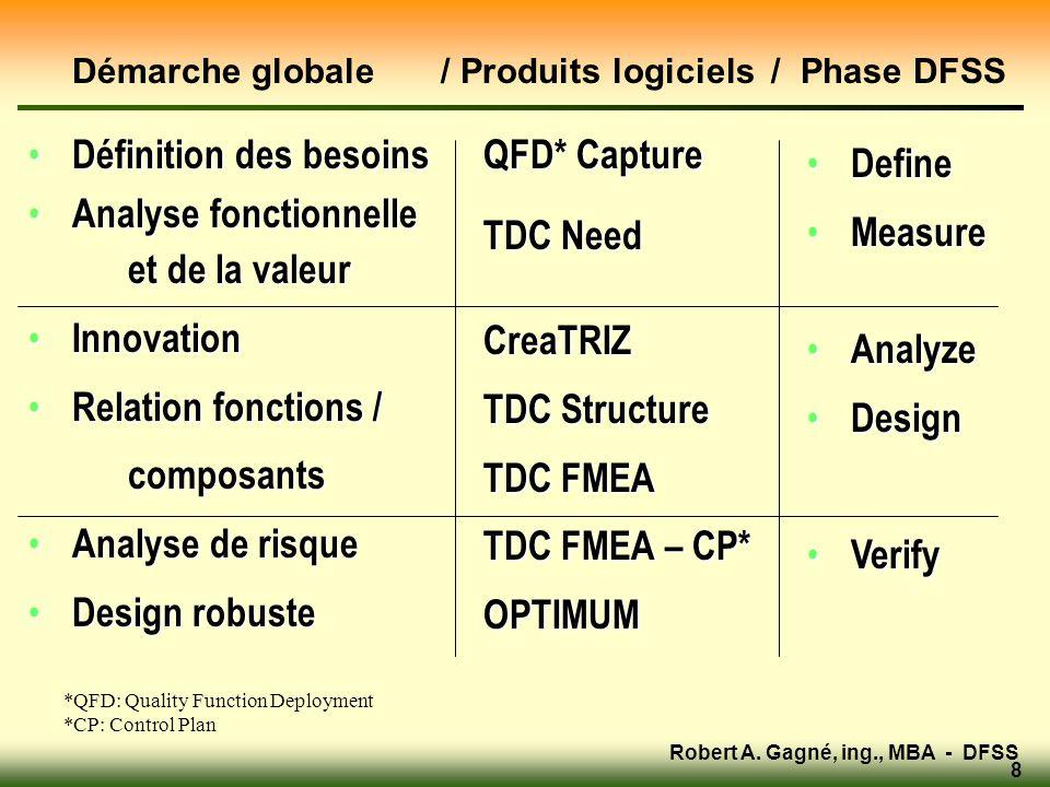 Robert A. Gagné, ing., MBA - DFSS 8 Démarche globale / Produits logiciels / Phase DFSS • Définition des besoins • Analyse fonctionnelle et de la valeu