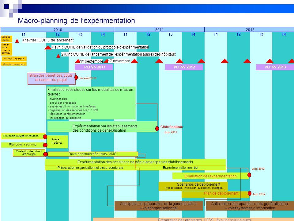 12 Projet FIDES Macro-planning de l'expérimentation T2T3T4T1T2T3T4T1T2T3T4T1 201120122010 4 février : COPIL de lancement 7 avril : COPIL de validation
