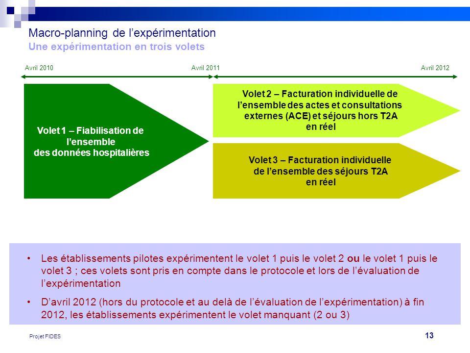 13 Projet FIDES Macro-planning de l'expérimentation Une expérimentation en trois volets Volet 1 – Fiabilisation de l'ensemble des données hospitalière