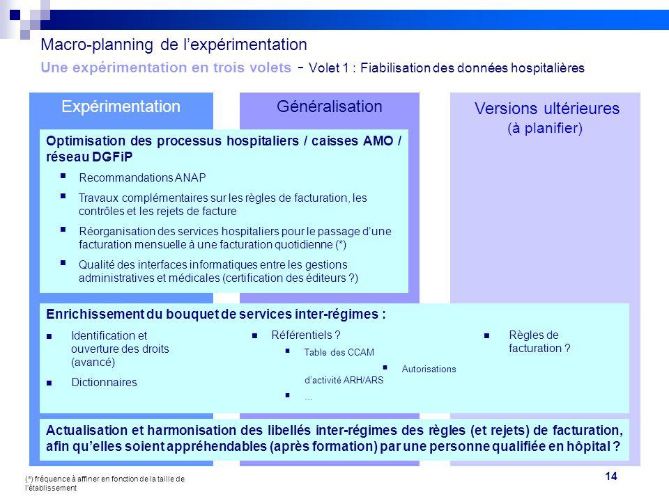 14 Projet FIDES Macro-planning de l'expérimentation Une expérimentation en trois volets - Volet 1 : Fiabilisation des données hospitalières Expériment