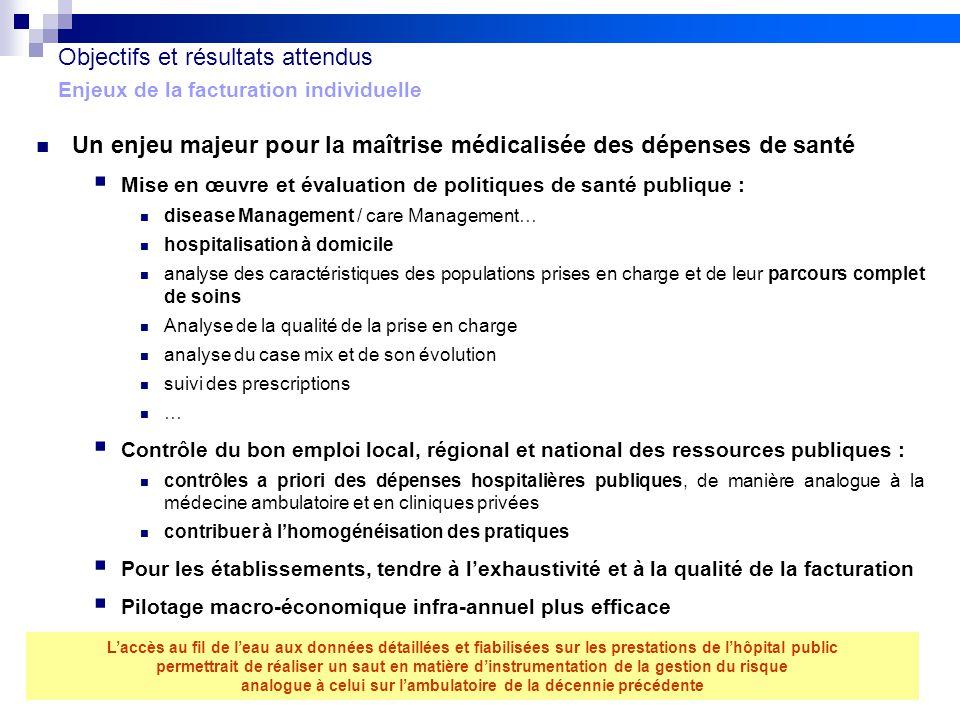 3 Projet FIDES Objectifs et résultats attendus Enjeux de la facturation individuelle  Un enjeu majeur pour la maîtrise médicalisée des dépenses de sa