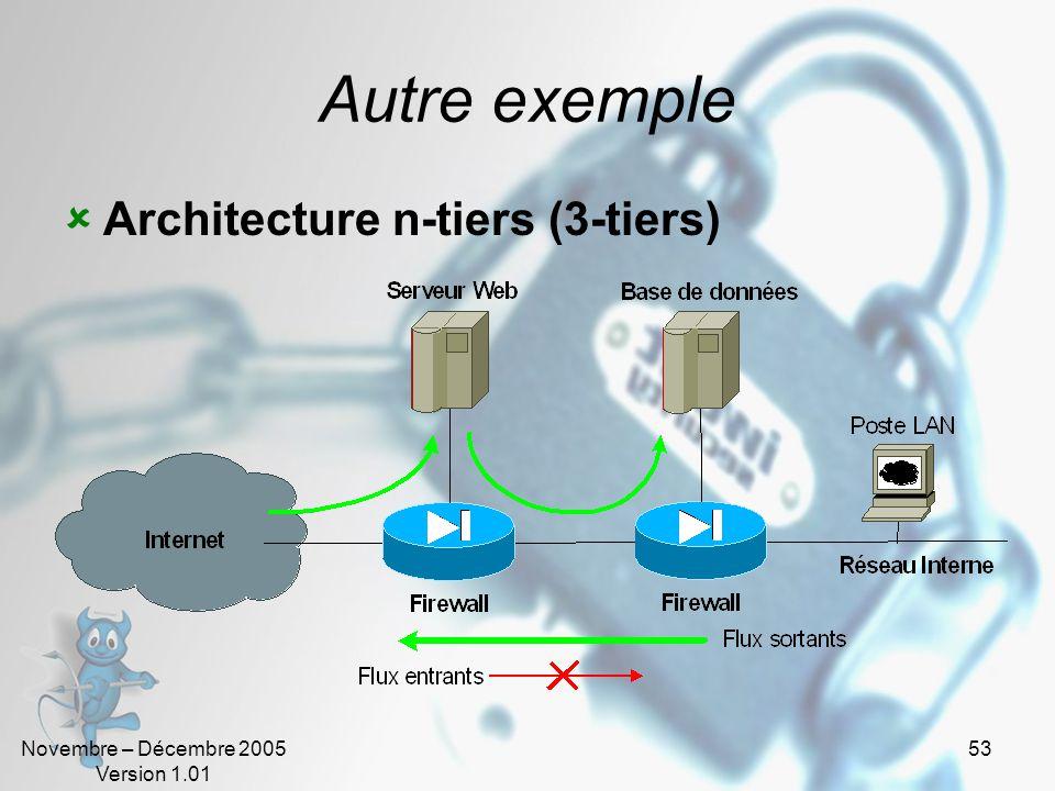 Novembre – Décembre 2005 Version 1.01 53 Autre exemple  Architecture n-tiers (3-tiers)