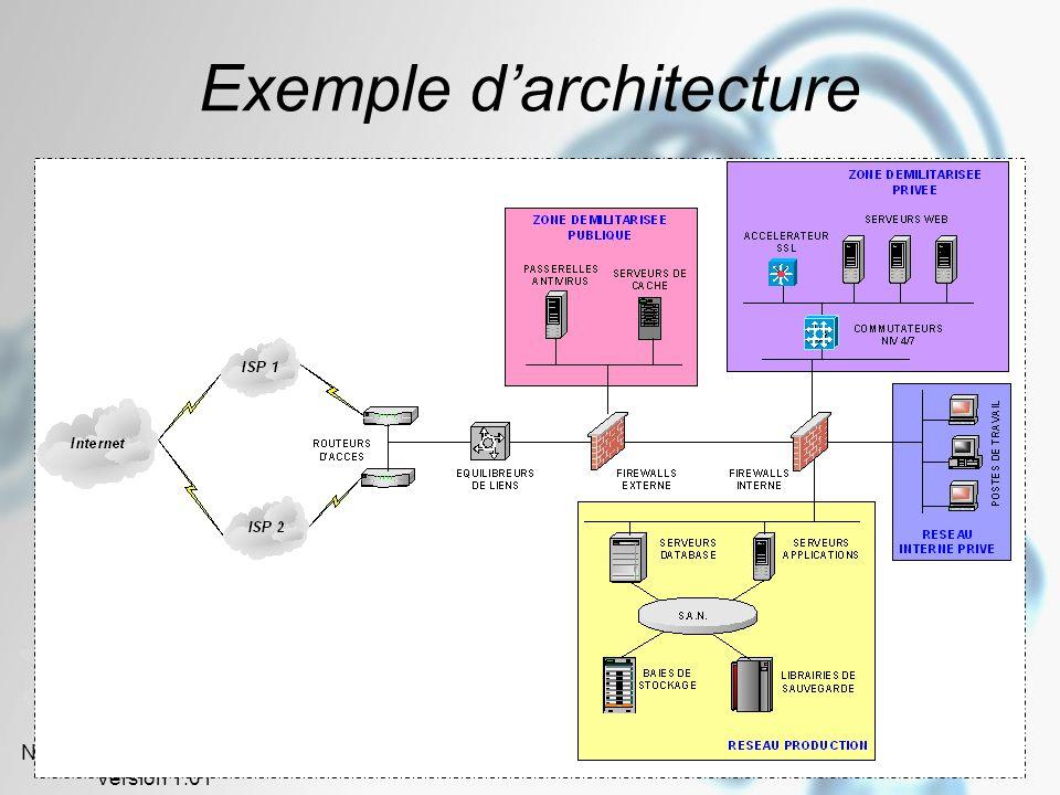 Novembre – Décembre 2005 Version 1.01 73 Exemple d'architecture