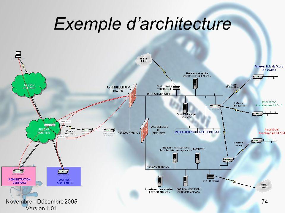 Novembre – Décembre 2005 Version 1.01 74 Exemple d'architecture