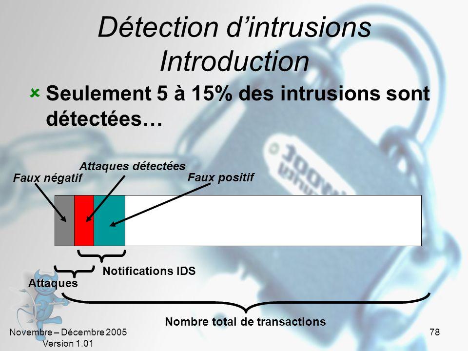 Novembre – Décembre 2005 Version 1.01 78 Détection d'intrusions Introduction  Seulement 5 à 15% des intrusions sont détectées… Nombre total de transactions Faux positif Faux négatif Attaques détectées Attaques Notifications IDS